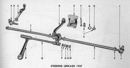 Exploded view of steering linkage from the Parts Book.