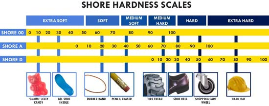 Shore hardness rating scale. Shore A scale shows common soft rubber  products ranging from rubber bands to shoe heels whereas Shore D scale shows much harder items like a Hard Hat.