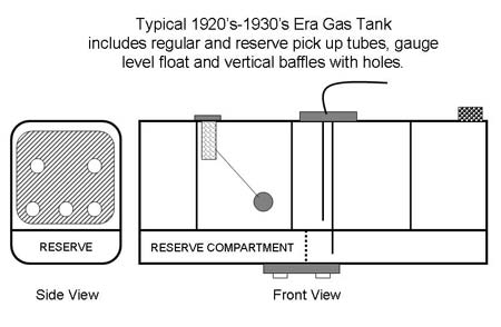 Photo 1 — A cross section diagram of a gas tank with baffles and reserve chambers. Not all tanks are this elaborate but it shows the various areas where rust can form which can't be seen from the filler neck or the opening where the gas tank sending unit is inserted.