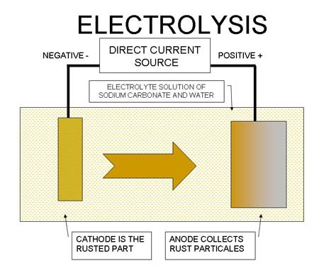 Photo 2 — The basic diagram of Electrolysis rust removal. A non conductive container (5 gallon pail or Rubbermaid container) is filled with water, several tablespoons per gallon of Arm & Hammer brand powder washing soda laundry detergent, the rusted part (called the Cathode) connected to the negative lead of the direct current power and the Anode, the metal that will collect the rust while the electrolysis process is taking place.