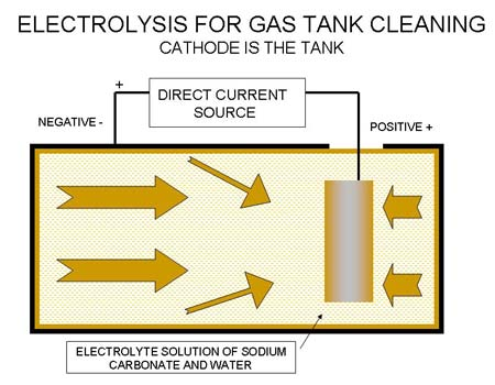 Photo 3 — The basic diagram of the Electrolysis rust removal for gas tank cleaning. The tank is filled with Electrolyte solution of water and Sodium Carbonate and the Anode is suspended inside the tank before connecting the DC source.