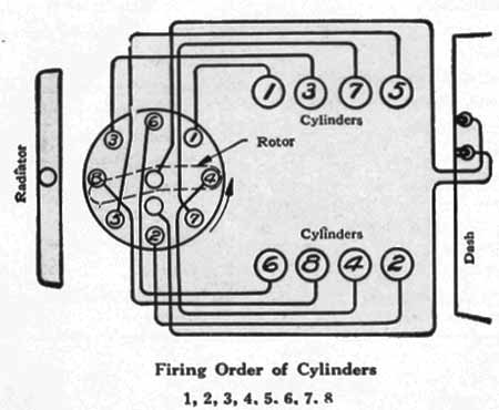 Photo 1 — Top view of the distributor and the cylinder numbering. Note that if the rotor is adjusted clockwise then the timing would be retarded.