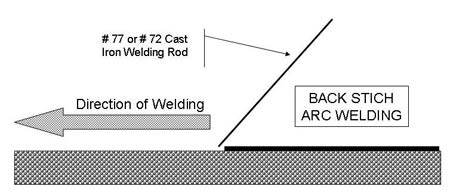 Diagram of performing a back stitch arc welding technique.