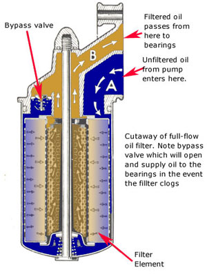 Oil Filter Diagram