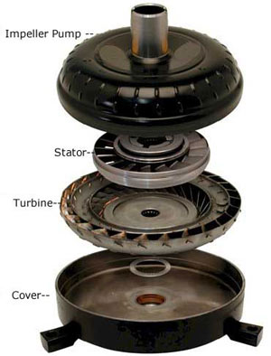Exploded view of a torque converter