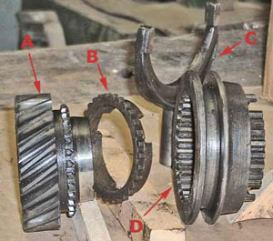A shows gear (1st gear), B is the synchronizer, C the shift fork, D shows the shift hub.