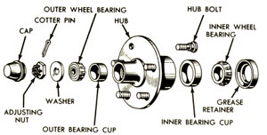Typical front hub assembly.