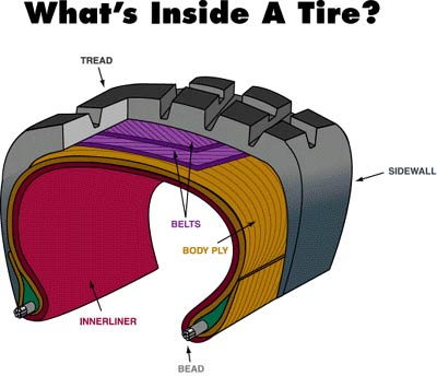 What tires are made of